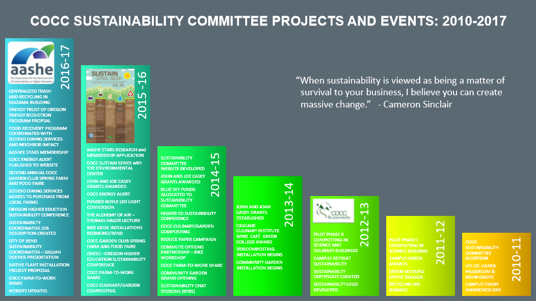Sustainability Committee Projects