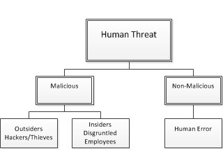 Human Threat Org Chart