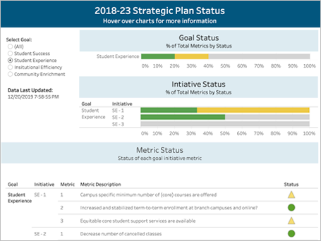 Strategic Plan Status Report